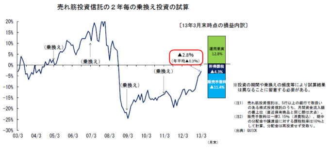 乗り換え投資のシュミレーション金融モニタリングレポート2014