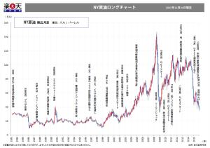 楽天証券のNY原油ロングチャート