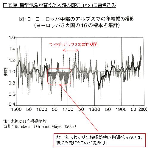 気候変動とストラディバリウス