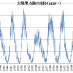 太陽の黒点活動と景気や気象の関係