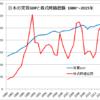 株式の時価総額がGDPを大きく上回ることはない。