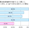 日本に投資家が少ないのは、知的好奇心が低いから?