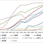 国の豊かさに経済成長が不可欠なのだろうか?