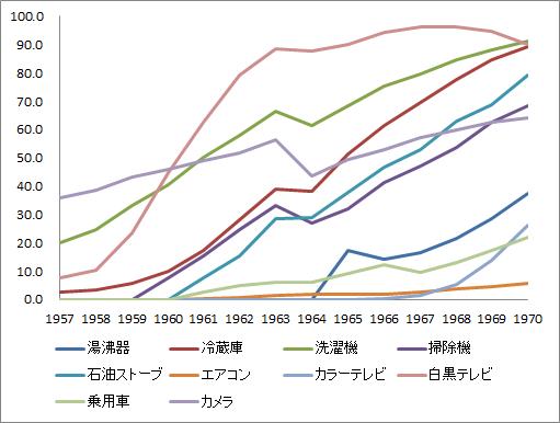 主要耐久消費財等の普及率1957-1970