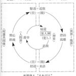 世界神話の母型から見た日本の神と昔話