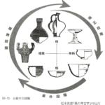 縄文土器から弥生土器への変遷は世界共通