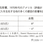 見た目で生涯所得に3400万円も差が出る!/ダニエル・ハマーメッシュ「美貌格差」