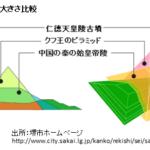 前方後円墳を中国・朝鮮の古墳と比較すると…/森下章司「古墳の古代史」