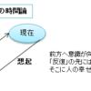 村上春樹さんが期間限定で読者の質問に答える。