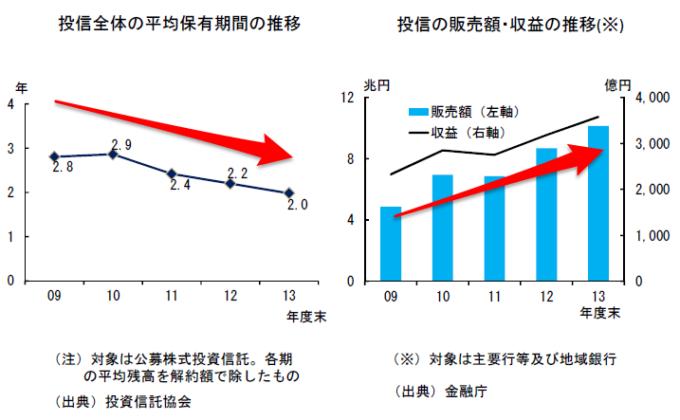 投信の平均保有期間の推移(金融モニタリングレポート2014)