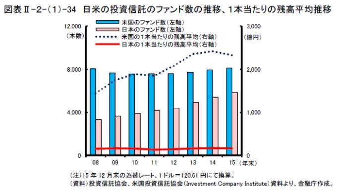 日米のファンドの本数、残高推移の比較(金融レポート2016)