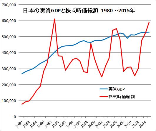 日本の実質GDPと東証時価総額1980~2015年