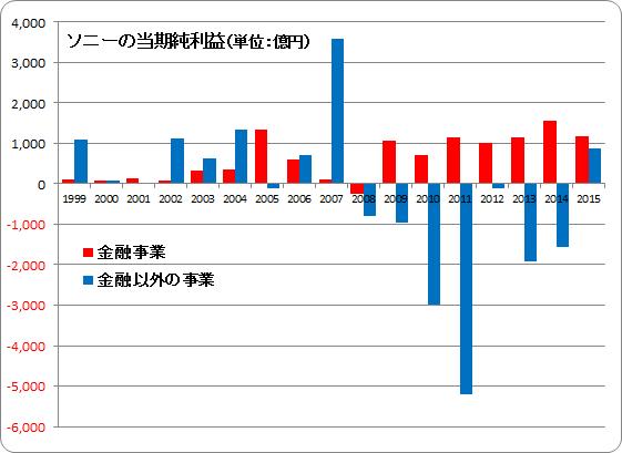 ソニーの当期純利益1999-2016
