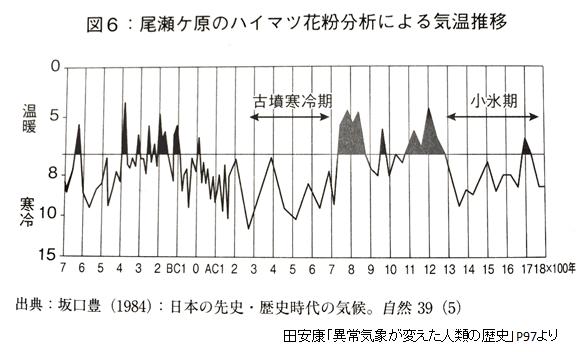 日本の気温推移